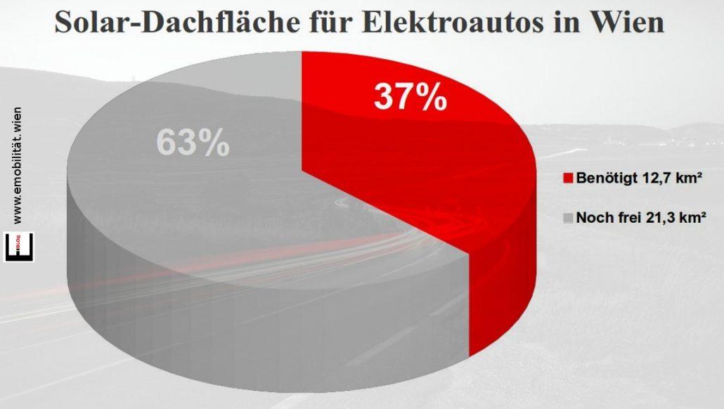 Solardachfläche für Elektroautos in Wien