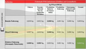 Tabelle Ökobilanz E-Auto vs. Verbrenner
