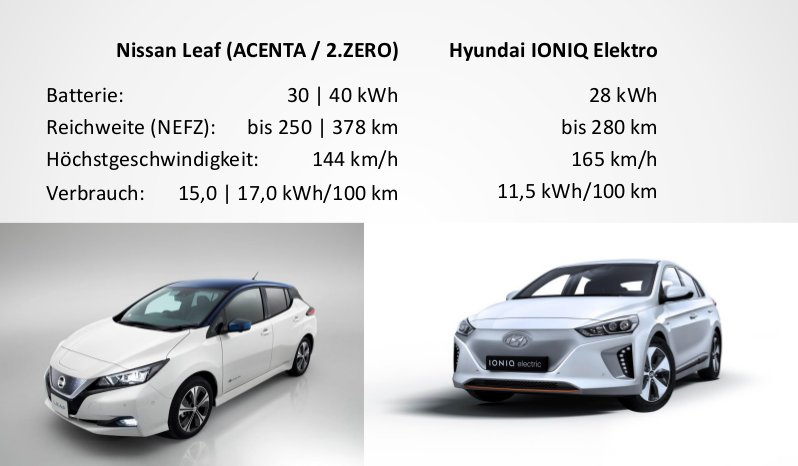 E-Taxi Wien_Nissan und Hyundai sind reserviert.